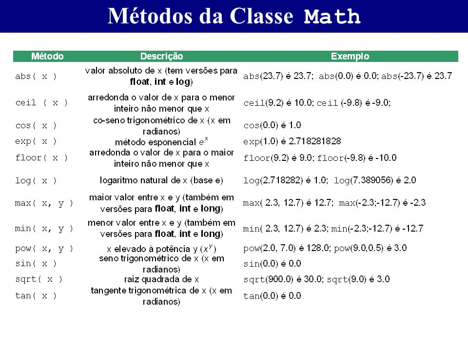 Métodos da Classe Math