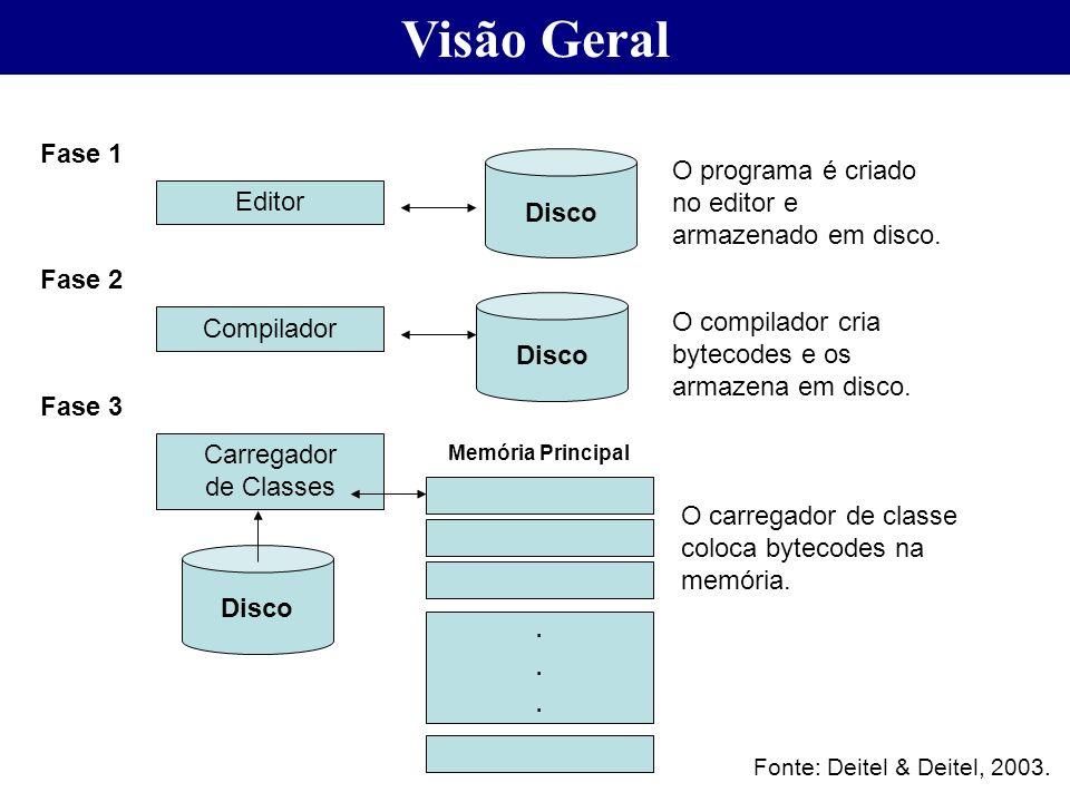 Visão Geral Disco Fase 1 Editor O programa é criado no editor e armazenado em disco. Disco Fase 2 Compilador O compilador cria bytecodes e os armazena