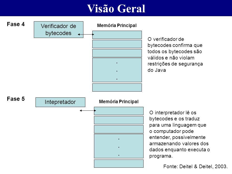 Visão Geral Fase 4 Verificador de bytecodes O verificador de bytecodes confirma que todos os bytecodes são válidos e não violam restrições de seguranç