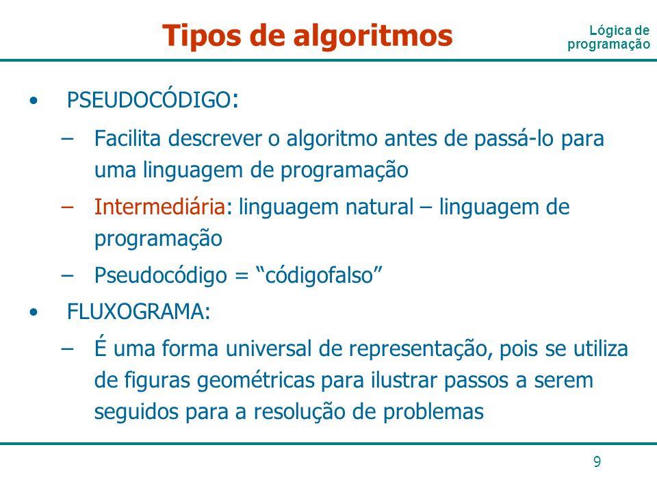 9 PSEUDOCÓDIGO : –Facilita descrever o algoritmo antes de passá-lo para uma linguagem de programação –Intermediária: linguagem natural – linguagem de