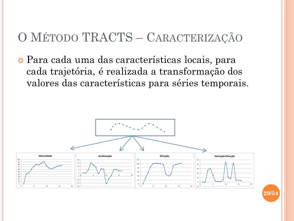 O M ÉTODO TRACTS – C ARACTERIZAÇÃO Para cada uma das características locais, para cada trajetória, é realizada a transformação dos valores das caracte