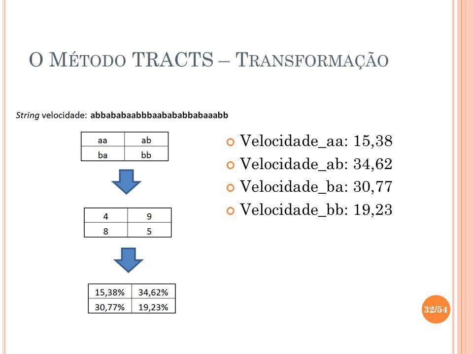 O M ÉTODO TRACTS – T RANSFORMAÇÃO Velocidade_aa: 15,38 Velocidade_ab: 34,62 Velocidade_ba: 30,77 Velocidade_bb: 19,23 32/54
