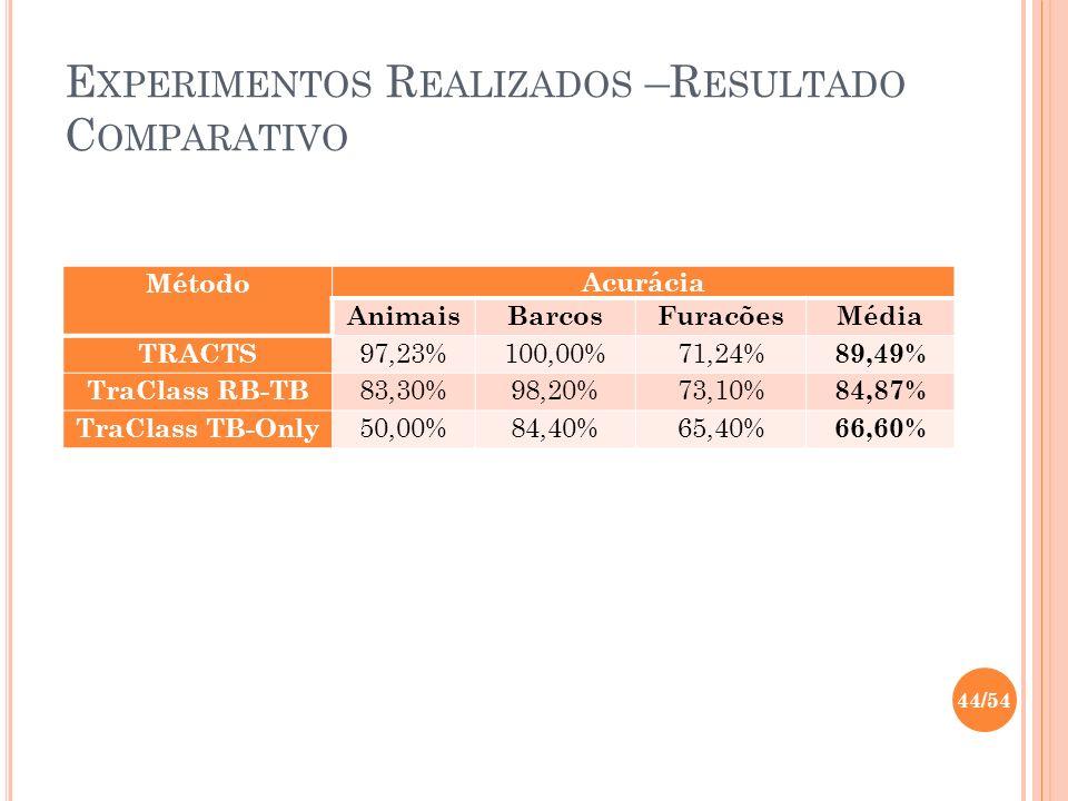 E XPERIMENTOS R EALIZADOS –R ESULTADO C OMPARATIVO MétodoAcurácia AnimaisBarcosFuracõesMédia TRACTS 97,23%100,00%71,24% 89,49% TraClass RB-TB 83,30%98