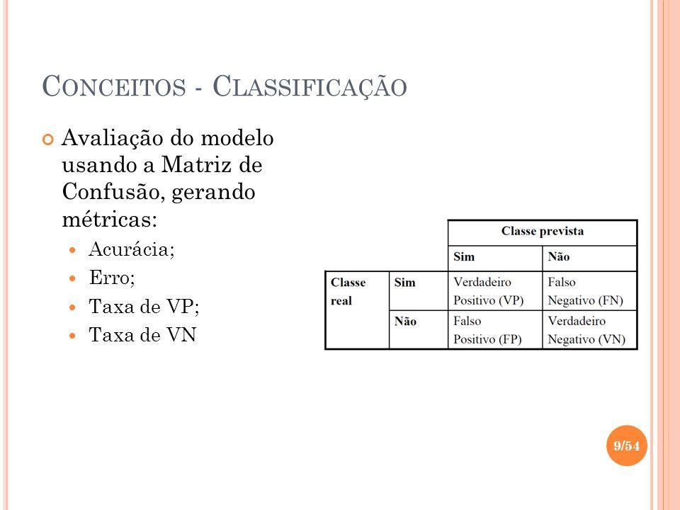 C ONCEITOS - C LASSIFICAÇÃO Avaliação do modelo usando a Matriz de Confusão, gerando métricas: Acurácia; Erro; Taxa de VP; Taxa de VN 9/54