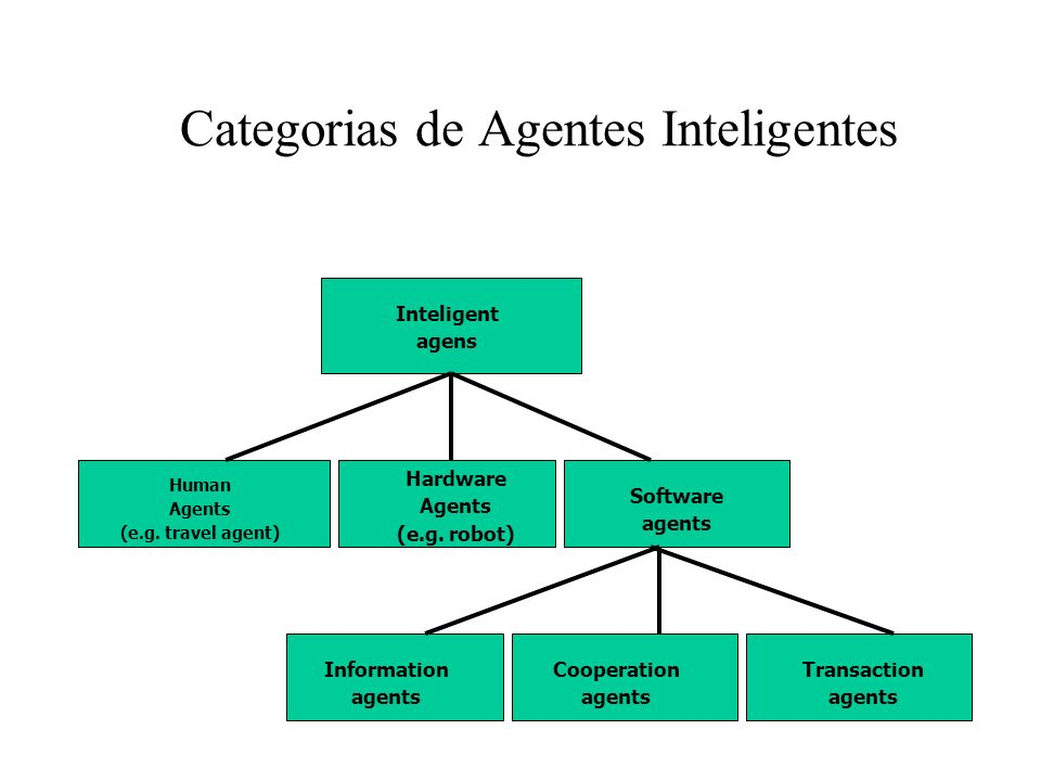Categorias de Agentes Inteligentes Inteligent agens Human Agents (e.g.