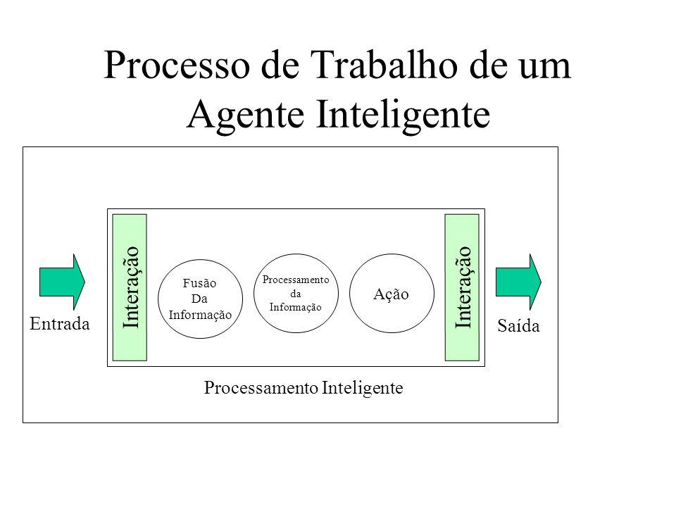 Agente como uma Caixa Preta Processamento Inteligente Entradas (Percepção) Saídas (Ações)
