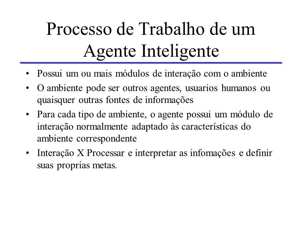 Processo de Trabalho de um Agente Inteligente Entrada Saída Processamento Inteligente Interação Fusão Da Informação Processamento da Informação Ação