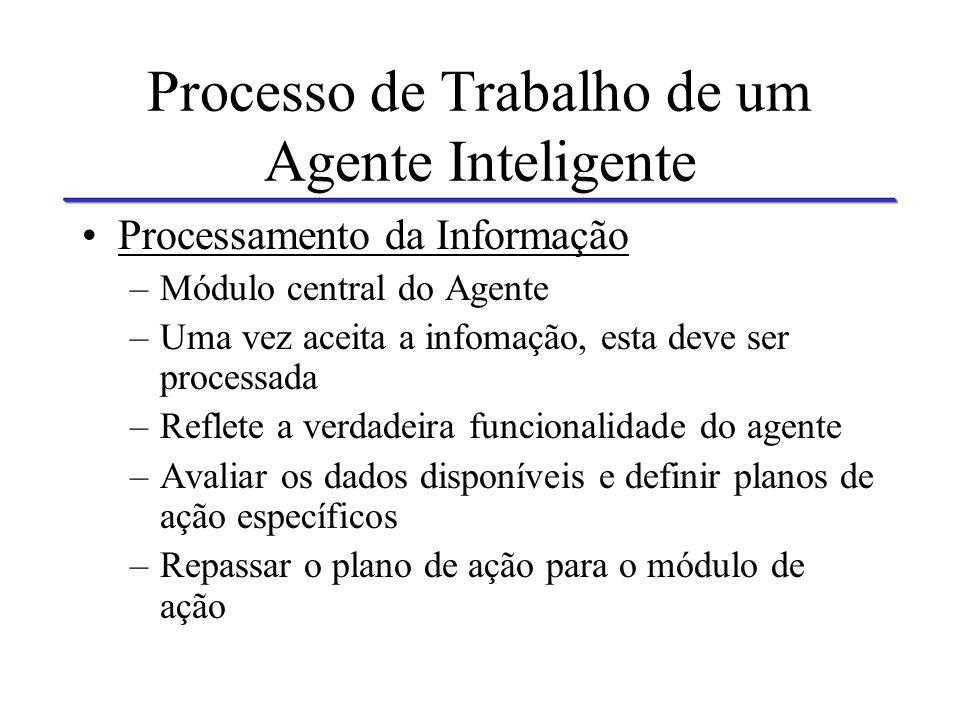 Processo de Trabalho de um Agente Inteligente Fusão da Informação –Integrar a informação à base de conhecimentos do agente de forma apropriada. –Receb