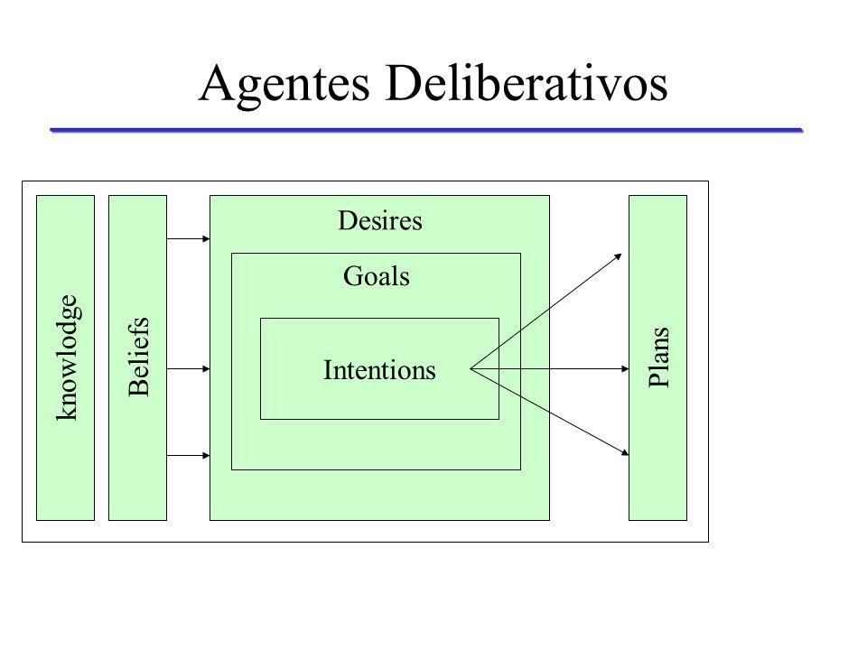 Agentes Deliberativos Possui um modelo simbólico do ambiente e capacidade de raciocínio lógico como base para a tomada de ações inteligentes, seguindo