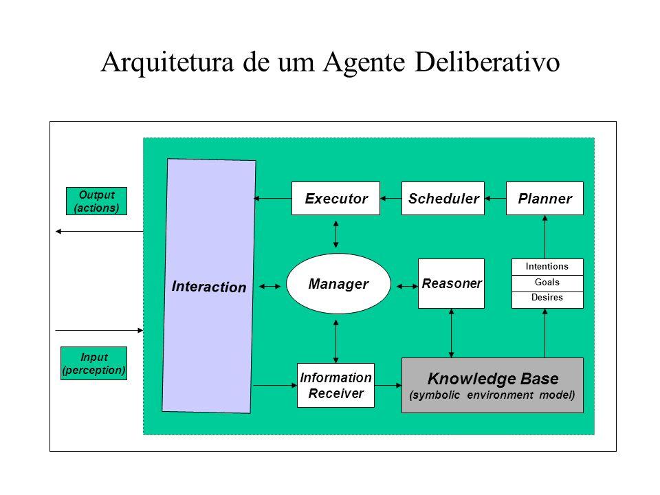 Agentes Deliberativos Beliefs (crenças) : Contém as visões fundamentais de um agente com relação ao seu ambiente. Desires: São derivados diretamente d