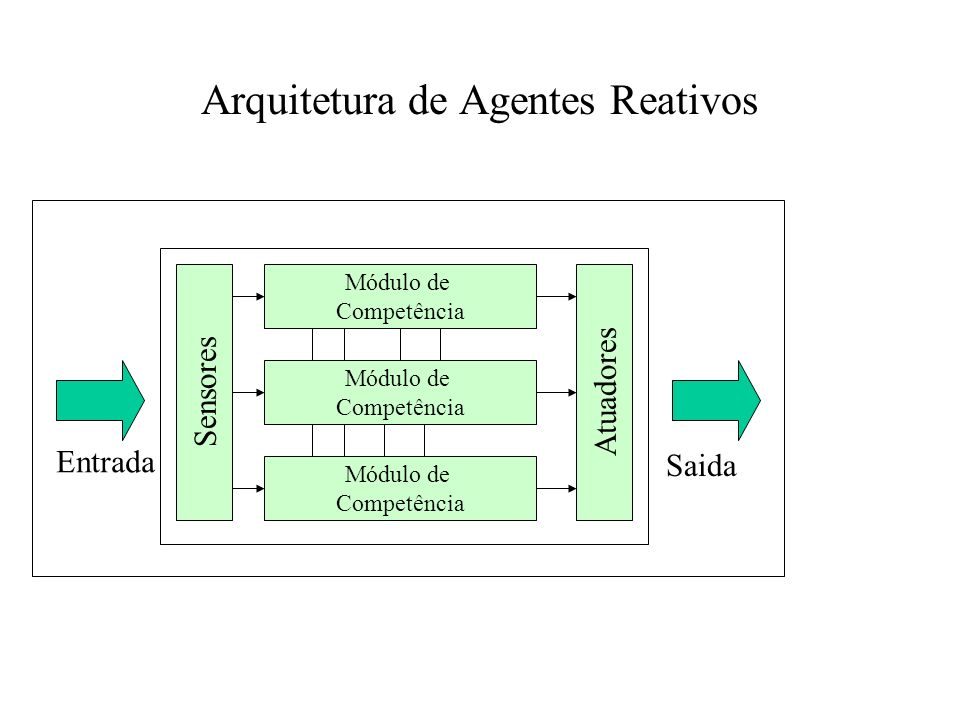 Componentes da arquitetura deliberativa A base de conhecimento contém o modelo simbólico do ambiente. Os desires, metas e intenções são derivados da b