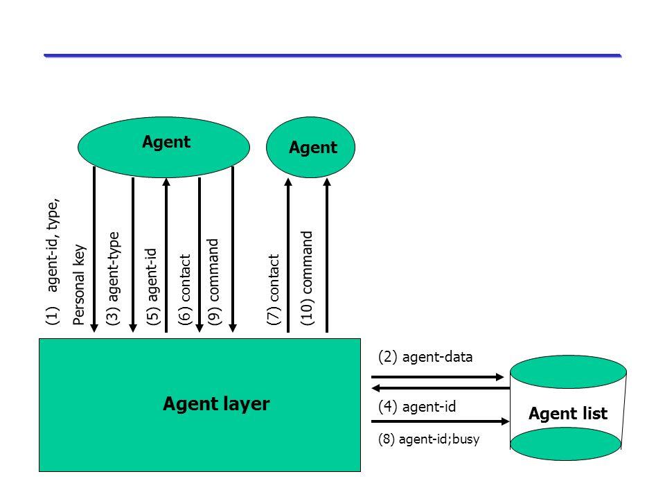 Camada de Comunicação Especificações de protocolos de comunicação e formato e objetos Garantir as funções básicas para a comunicação entre computadore