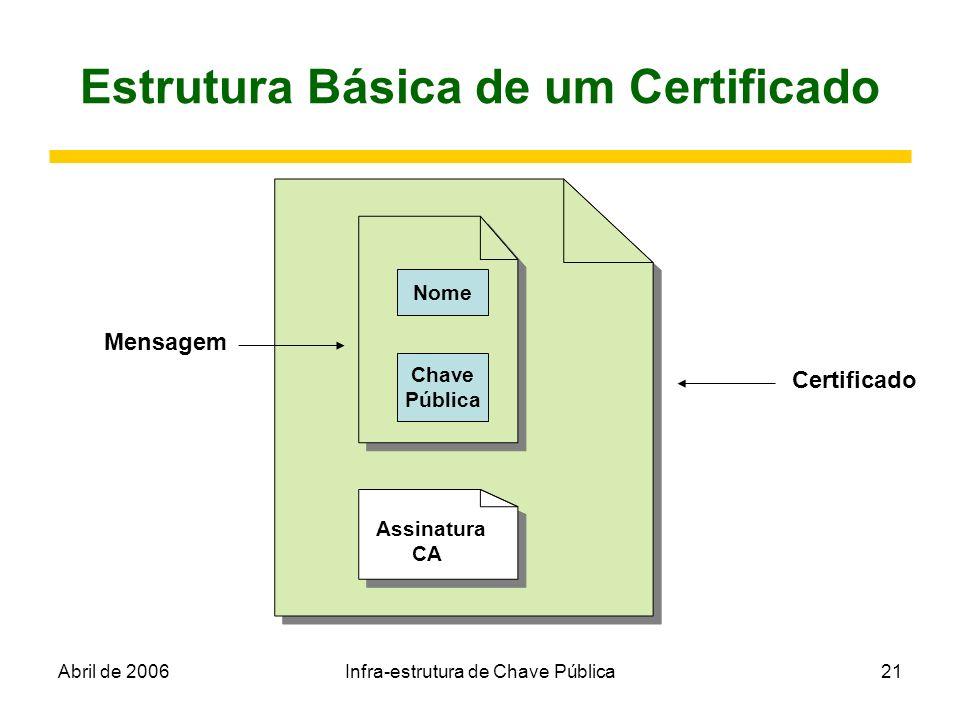 Abril de 2006Infra-estrutura de Chave Pública21 Estrutura Básica de um Certificado Assinatura CA Nome Chave Pública Mensagem Certificado