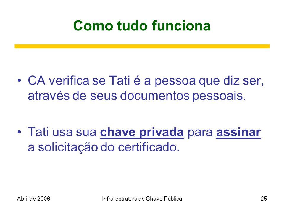 Abril de 2006Infra-estrutura de Chave Pública25 Como tudo funciona CA verifica se Tati é a pessoa que diz ser, através de seus documentos pessoais. Ta