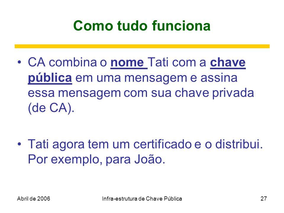 Abril de 2006Infra-estrutura de Chave Pública27 Como tudo funciona CA combina o nome Tati com a chave pública em uma mensagem e assina essa mensagem c
