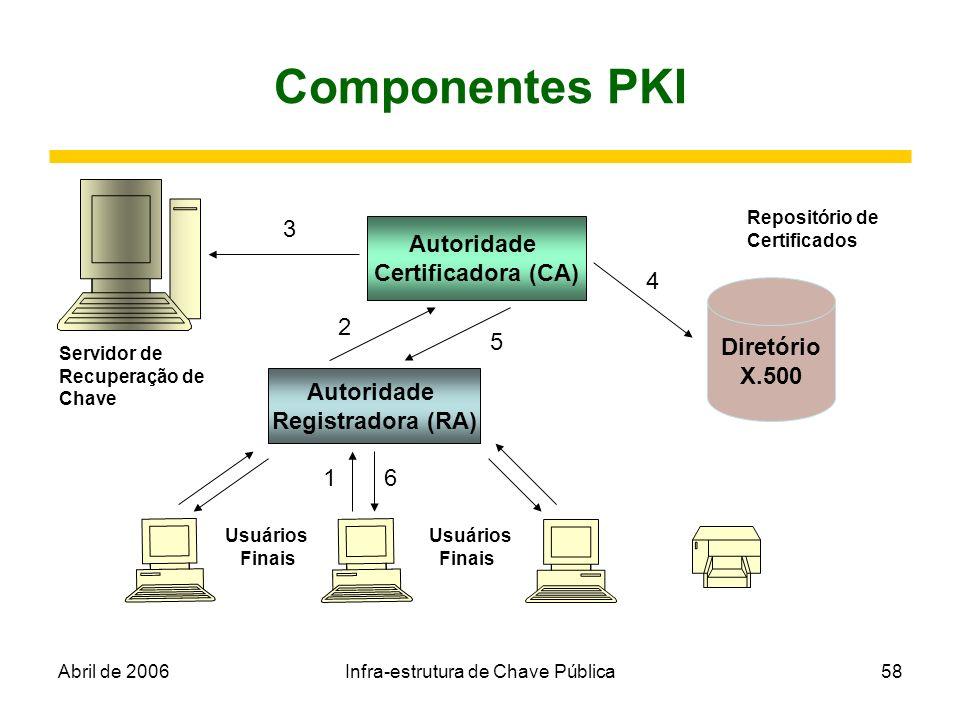 Abril de 2006Infra-estrutura de Chave Pública58 Componentes PKI Autoridade Certificadora (CA) Autoridade Registradora (RA) Diretório X.500 Servidor de
