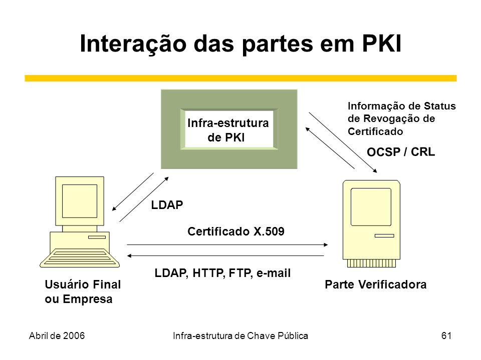 Abril de 2006Infra-estrutura de Chave Pública61 Interação das partes em PKI Infra-estrutura de PKI Usuário Final ou Empresa Parte Verificadora Certifi