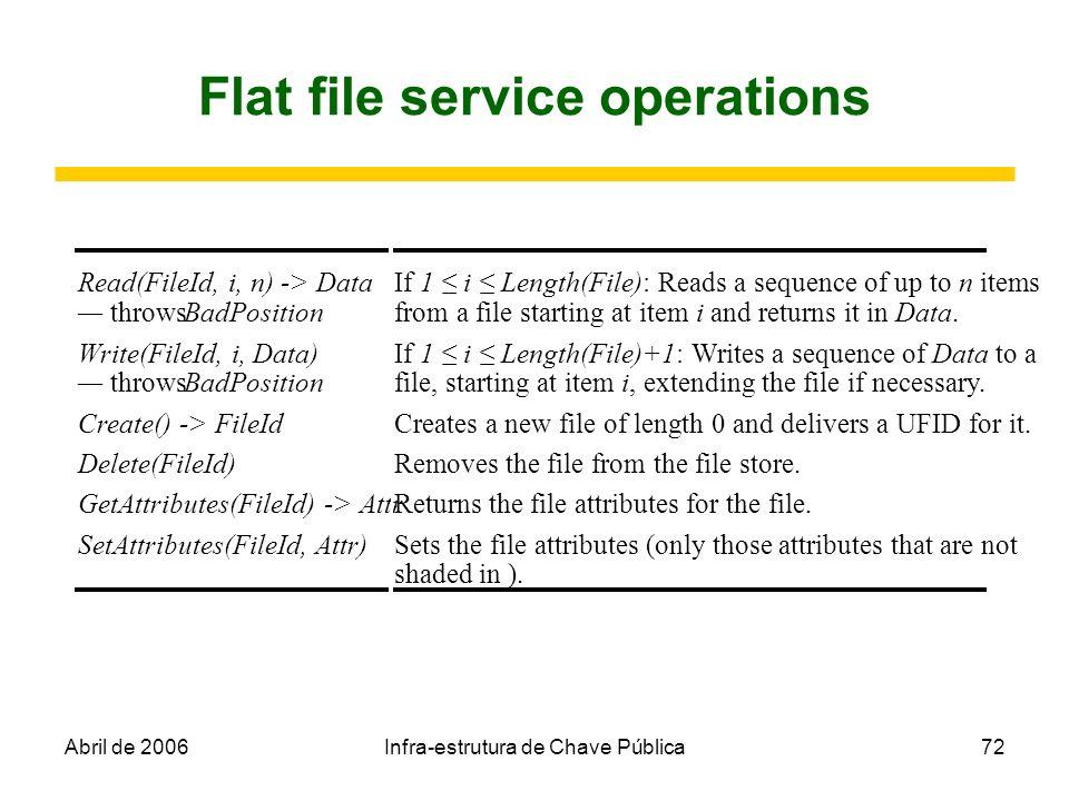 Abril de 2006Infra-estrutura de Chave Pública72 Flat file service operations Read(FileId, i, n) -> Data throws BadPosition If 1 i Length(File): Reads