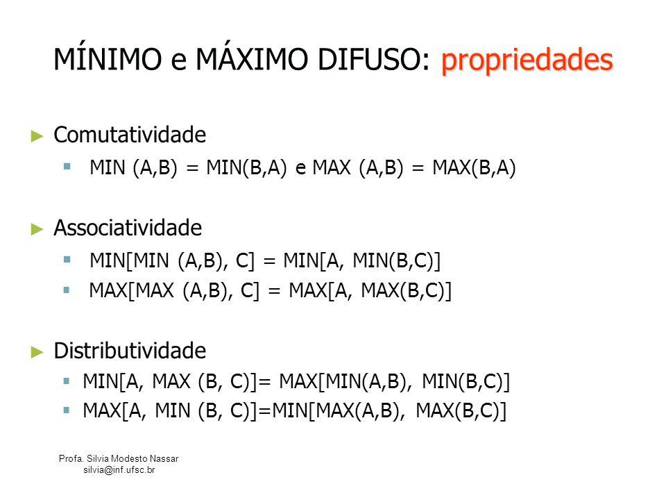 Profa. Silvia Modesto Nassar silvia@inf.ufsc.br propriedades MÍNIMO e MÁXIMO DIFUSO: propriedades Comutatividade MIN (A,B) = MIN(B,A) e MAX (A,B) = MA