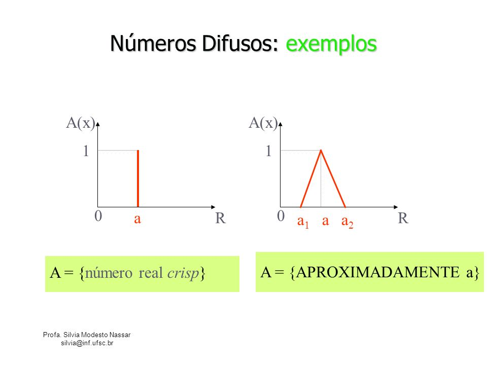 Profa. Silvia Modesto Nassar silvia@inf.ufsc.br Números Difusos: exemplos R A(x) 0 1 a 1 a a 2 R A(x) 0 1 a A = {número real crisp} A = {APROXIMADAMEN