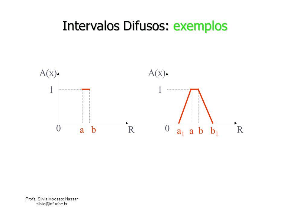 Profa. Silvia Modesto Nassar silvia@inf.ufsc.br Intervalos Difusos: exemplos R A(x) 0 1 a bR A(x) 0 1 a 1 a b b 1