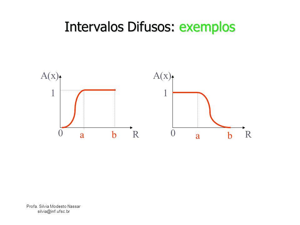 Profa. Silvia Modesto Nassar silvia@inf.ufsc.br Intervalos Difusos: exemplos R A(x) 0 1 a b R A(x) 0 1 a b