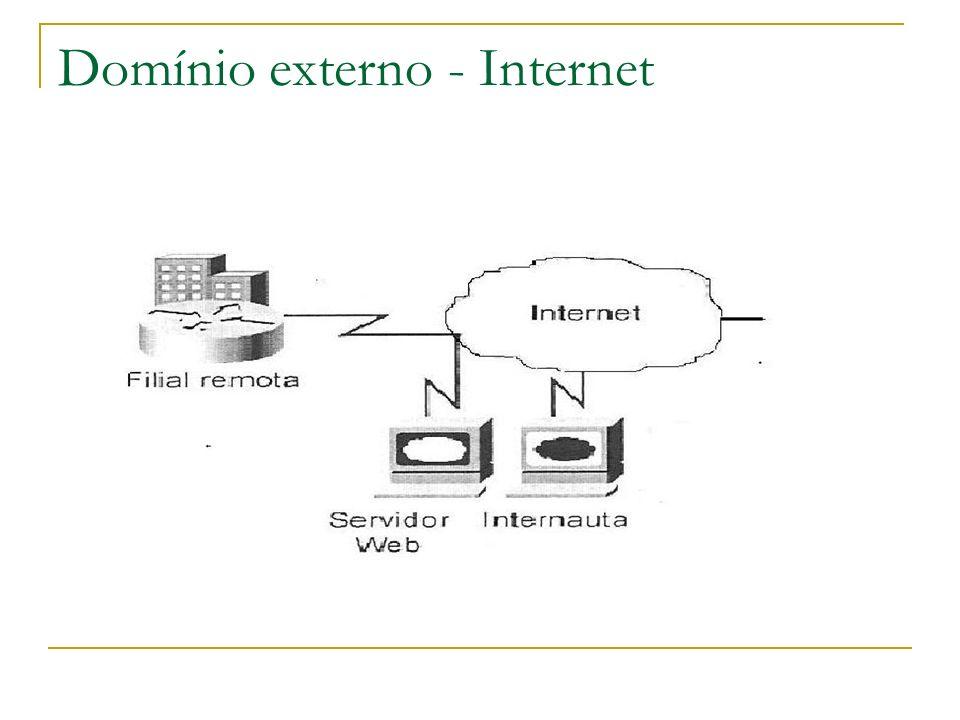 Domínio externo - Internet