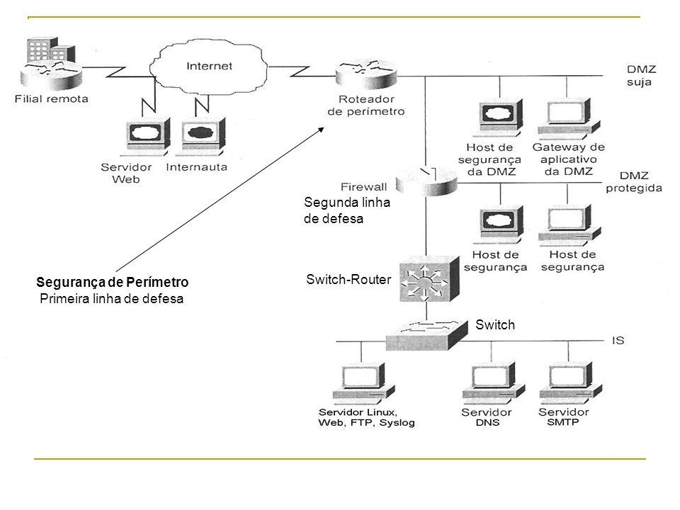 Segurança de Perímetro Primeira linha de defesa Switch-Router Switch Segunda linha de defesa