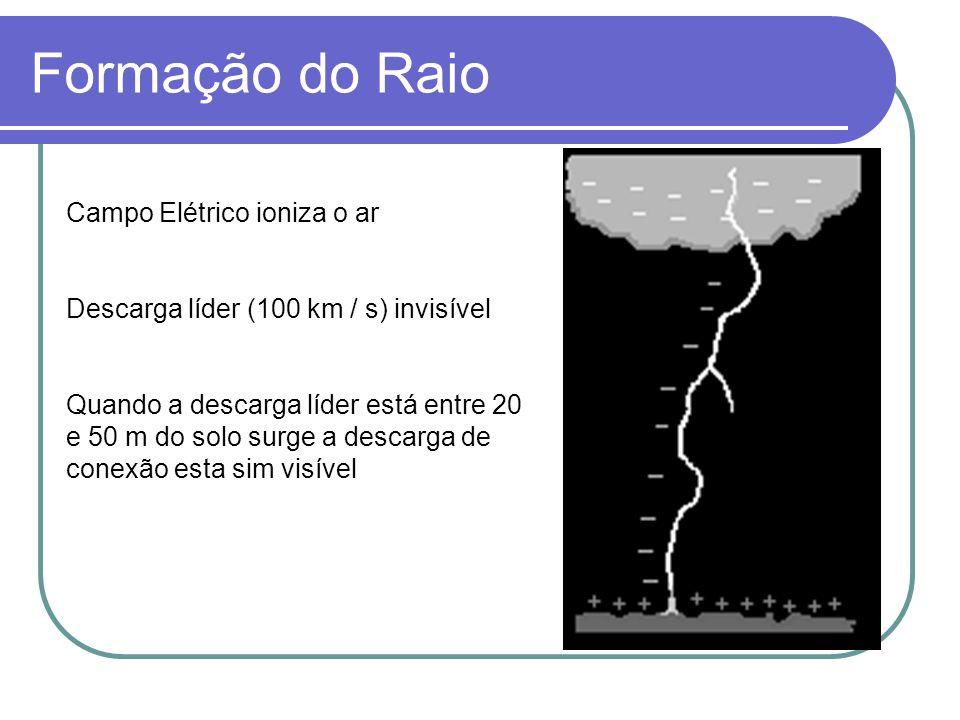 Formação do Raio Campo Elétrico ioniza o ar Descarga líder (100 km / s) invisível Quando a descarga líder está entre 20 e 50 m do solo surge a descarga de conexão esta sim visível