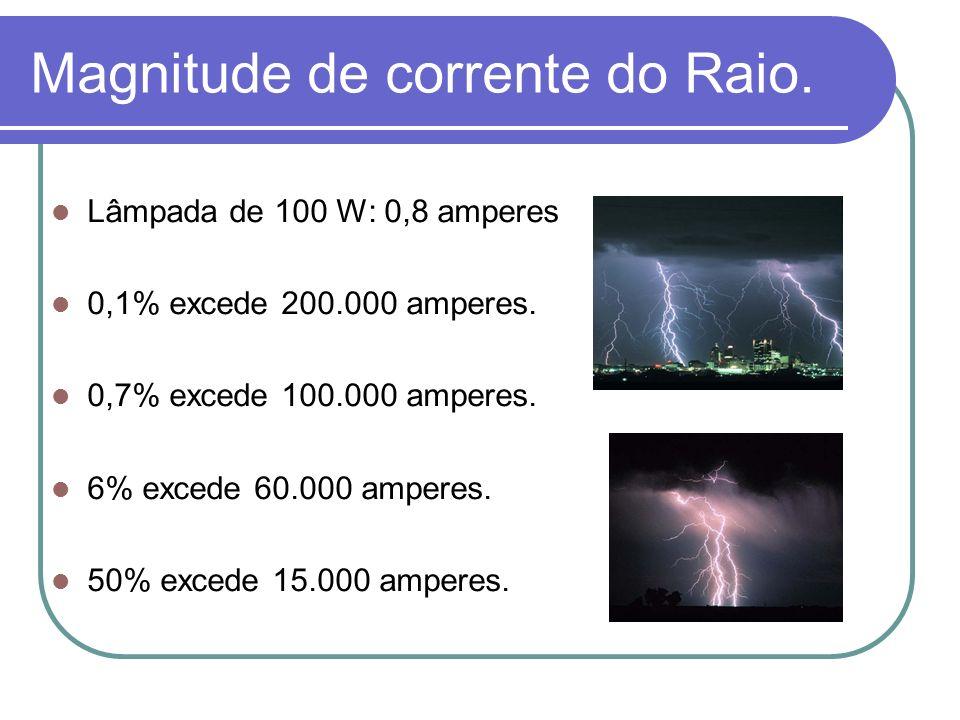 Magnitude de corrente do Raio.Lâmpada de 100 W: 0,8 amperes 0,1% excede 200.000 amperes.