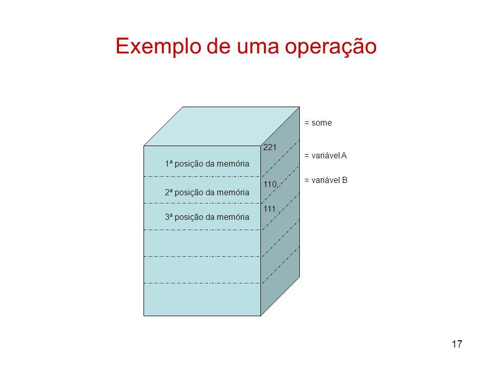 17 Exemplo de uma operação 1ª posição da memória 2ª posição da memória 3ª posição da memória = some = variável A = variável B 221 110.. 111...