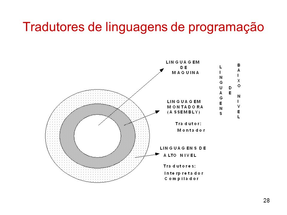 28 Tradutores de linguagens de programação