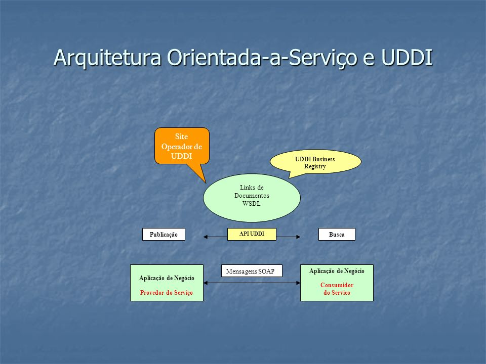 Exemplo http://msdn.microsoft.com/library/en- us/dnexxml/html/12182000-test.asp http://msdn.microsoft.com/library/en- us/dnexxml/html/12182000-test.asp http://msdn.microsoft.com/library/en- us/dnexxml/html/12182000-test.asp http://msdn.microsoft.com/library/en- us/dnexxml/html/12182000-test.asp Visão do Usuário http://uddi.microsoft.com/search.aspx http://uddi.microsoft.com/search.aspx http://uddi.microsoft.com/search.aspx