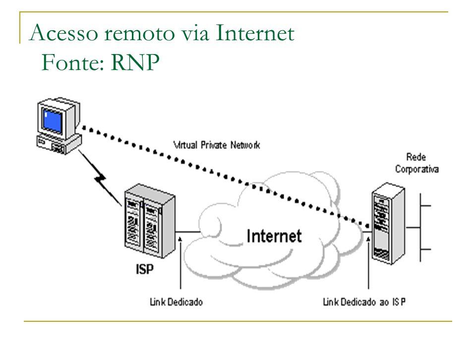 Acesso remoto via Internet Fonte: RNP