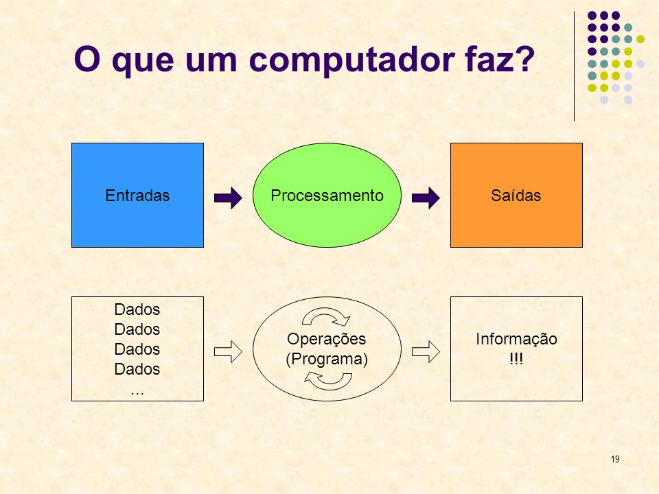 19 O que um computador faz? EntradasProcessamentoSaídas Dados... Operações (Programa) Informação !!!