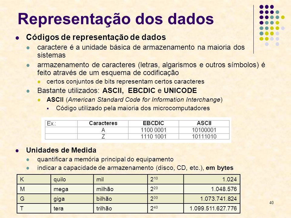 40 Representação dos dados Códigos de representação de dados caractere é a unidade básica de armazenamento na maioria dos sistemas armazenamento de ca