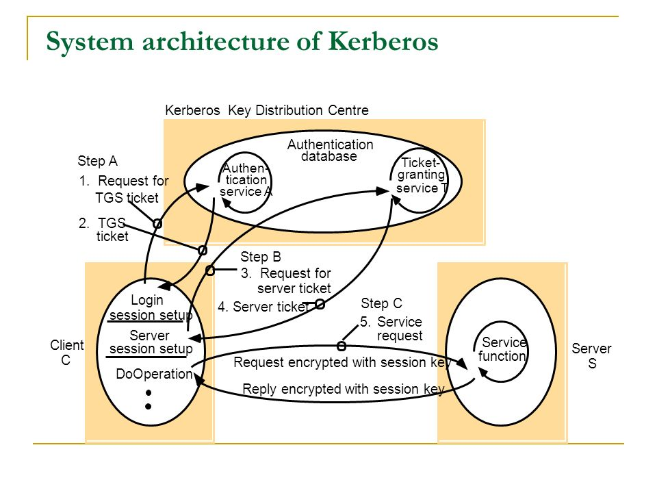 System architecture of Kerberos Server Client DoOperation Authentication database Login session setup Ticket- granting service T Kerberos Key Distribu