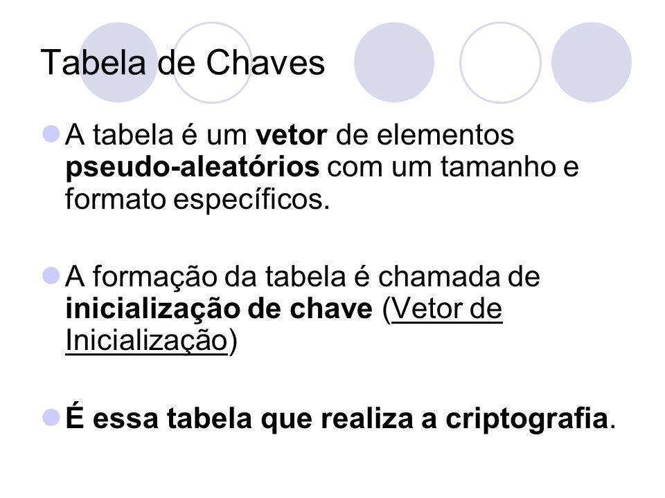 Tabela de Chaves A tabela é um vetor de elementos pseudo-aleatórios com um tamanho e formato específicos. A formação da tabela é chamada de inicializa