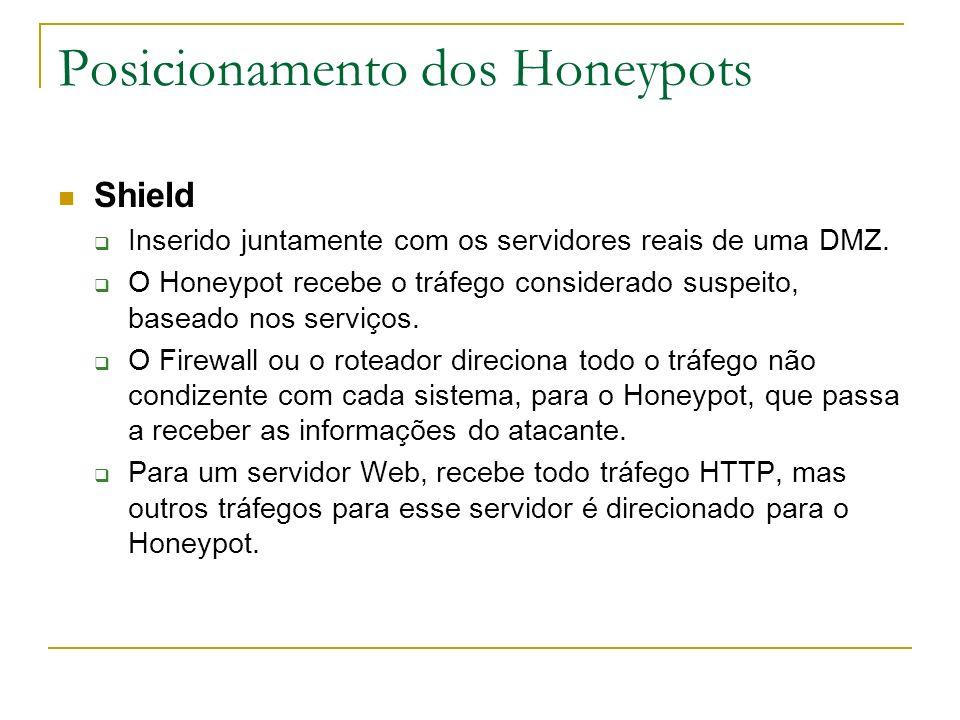 Posicionamento dos Honeypots Shield Inserido juntamente com os servidores reais de uma DMZ.