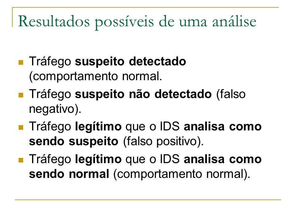 Resultados possíveis de uma análise Tráfego suspeito detectado (comportamento normal.