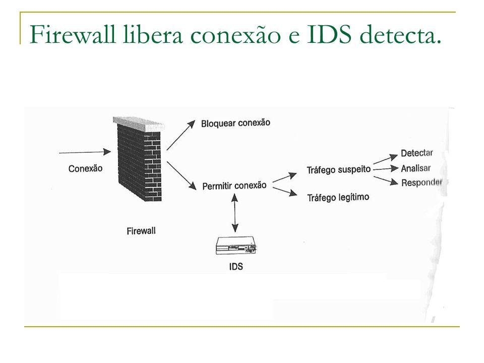 Componentes dos NIDS Os sensores que cuidam dos segmentos de redes, fazem a captura, formatação de dados e análise de tráfego.