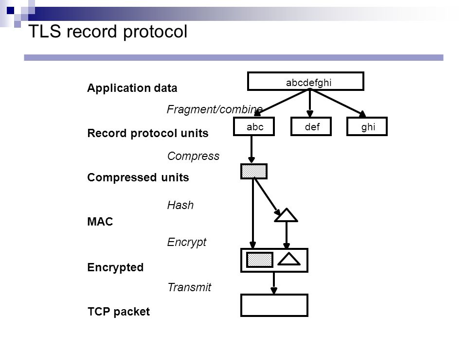 TLS record protocol Application data abcdefghi abcdefghi Record protocol units Compressed units MAC Encrypted TCP packet Fragment/combine Compress Has