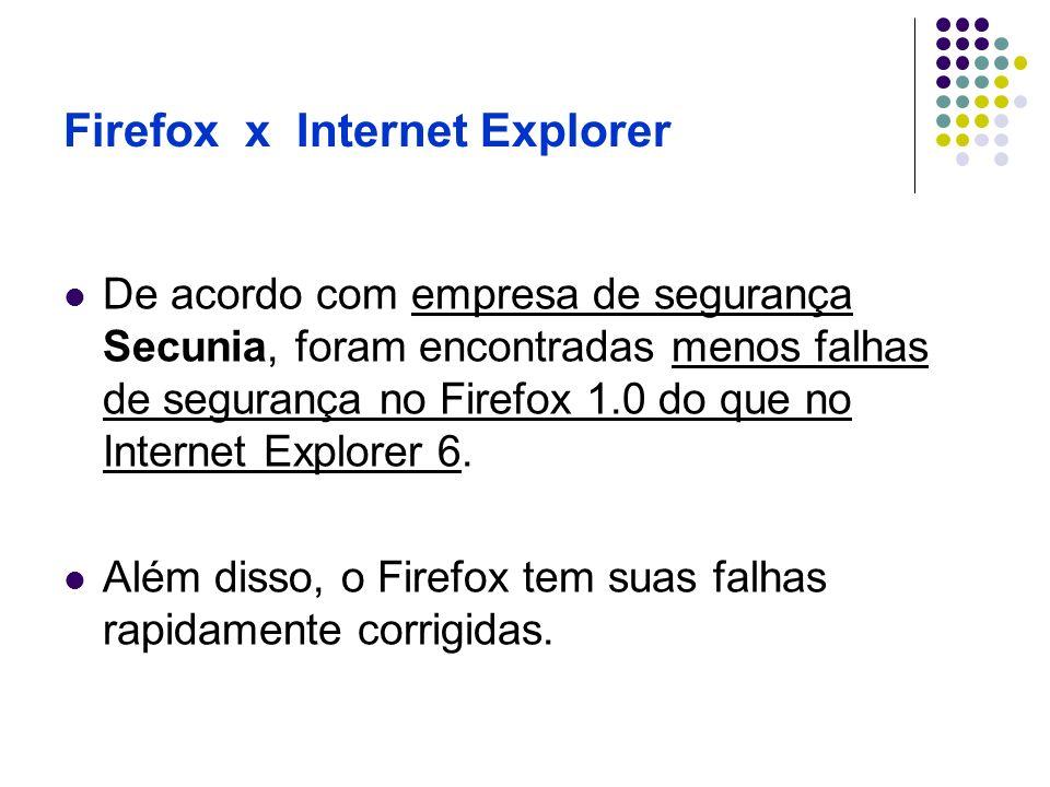 Firefox x Internet Explorer De acordo com empresa de segurança Secunia, foram encontradas menos falhas de segurança no Firefox 1.0 do que no Internet