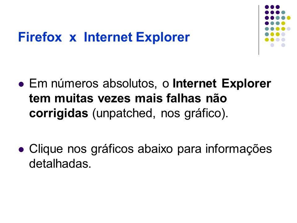 Firefox x Internet Explorer Em números absolutos, o Internet Explorer tem muitas vezes mais falhas não corrigidas (unpatched, nos gráfico). Clique nos