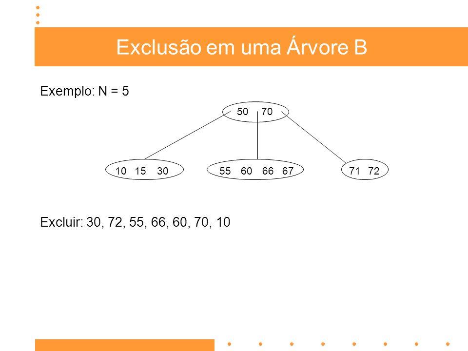 Exclusão em uma Árvore B Exercício 1: N = 5 Excluir: 45, 15, 27, 1, 55, 35, 50, 60, 36 4050 353645415560 47 10 21 20 782625 1115 127 30