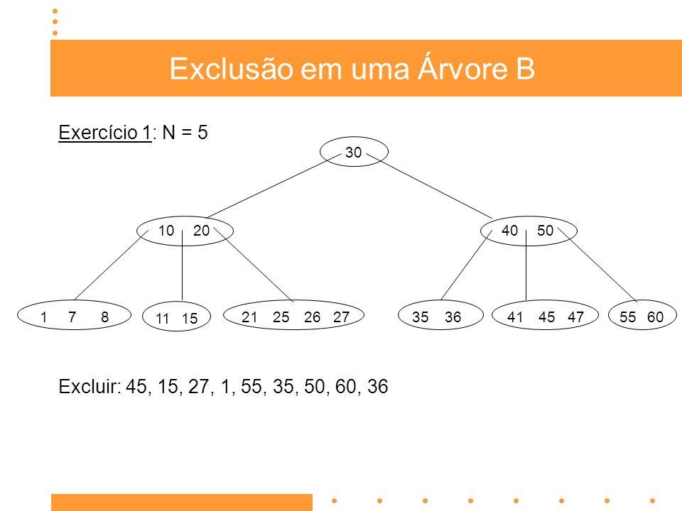 Exclusão em uma Árvore B Exclusão em nodo não folha Transforma em exclusão em nodo folha substituindo a chave considerada pela chave adjacente da sub-árvore esquerda ou direita.