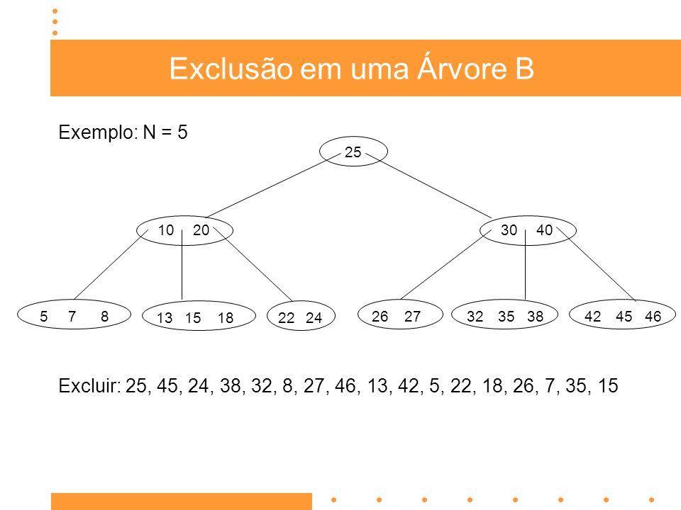 Exclusão em uma Árvore B Exercício 2: N = 5 Excluir: 80, 55, 20, 105, 110, 90, 96, 100, 27, 70, 71 80 20 96 717245278190 7051 105110 100 55
