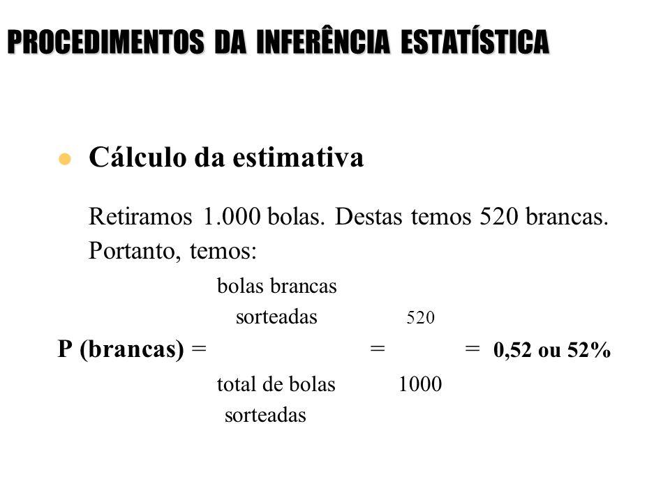 PROCEDIMENTOS DA INFERÊNCIA ESTATÍSTICA Cálculo da estimativa Retiramos 1.000 bolas. Destas temos 520 brancas. Portanto, temos: bolas brancas sorteada