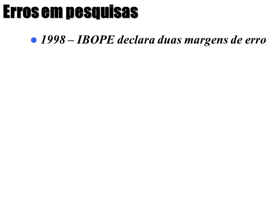 Erros em pesquisas 1998 – IBOPE declara duas margens de erro TSE: 39% de acerto 14 pesquisas certas em 36 realizadas Fonte: Jornal Folha de São Paulo