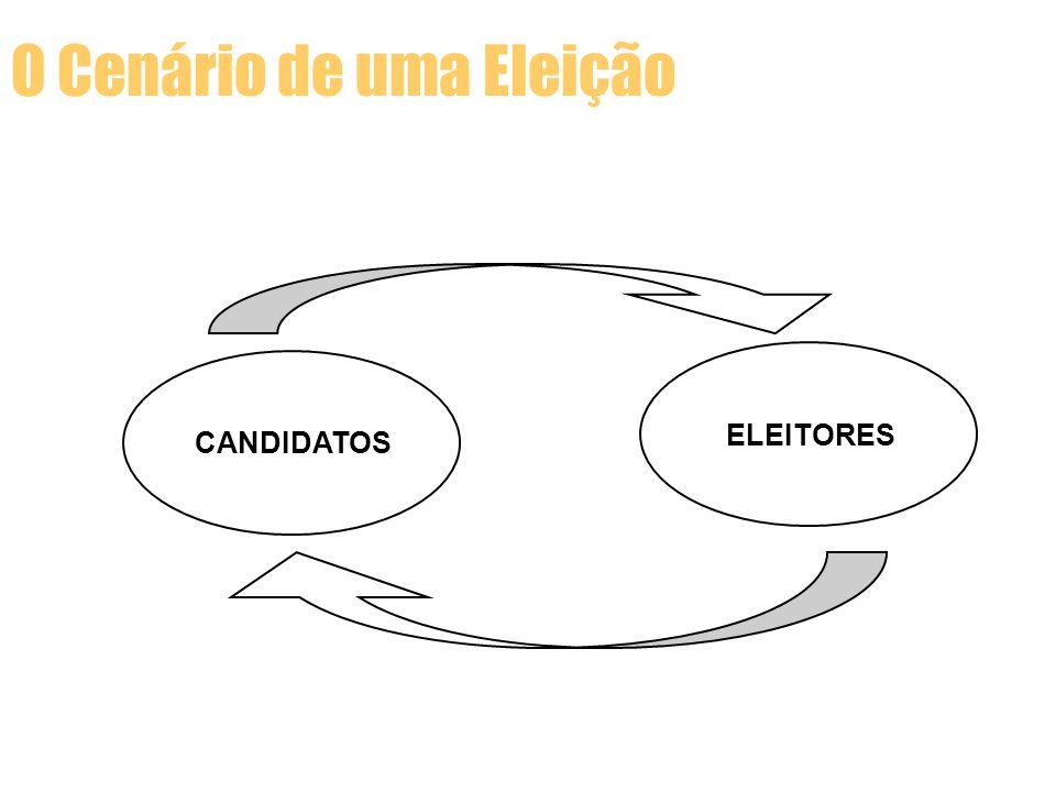 CANDIDATOS ELEITORES Persuasão / Convencimento Decisão / Escolha COMPARAÇÃO O Cenário de uma Eleição